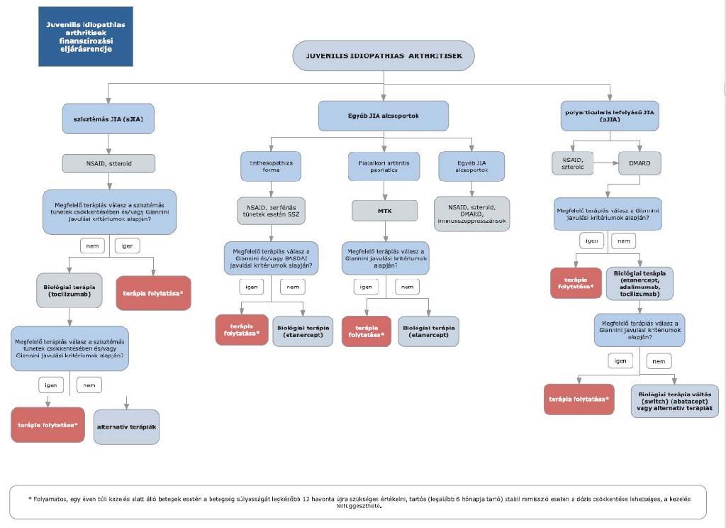 giardiasis kezelési protokoll