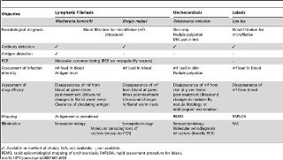 Helmint vérvizsgálat a leghatékonyabb és legmegbízhatóbb módszer