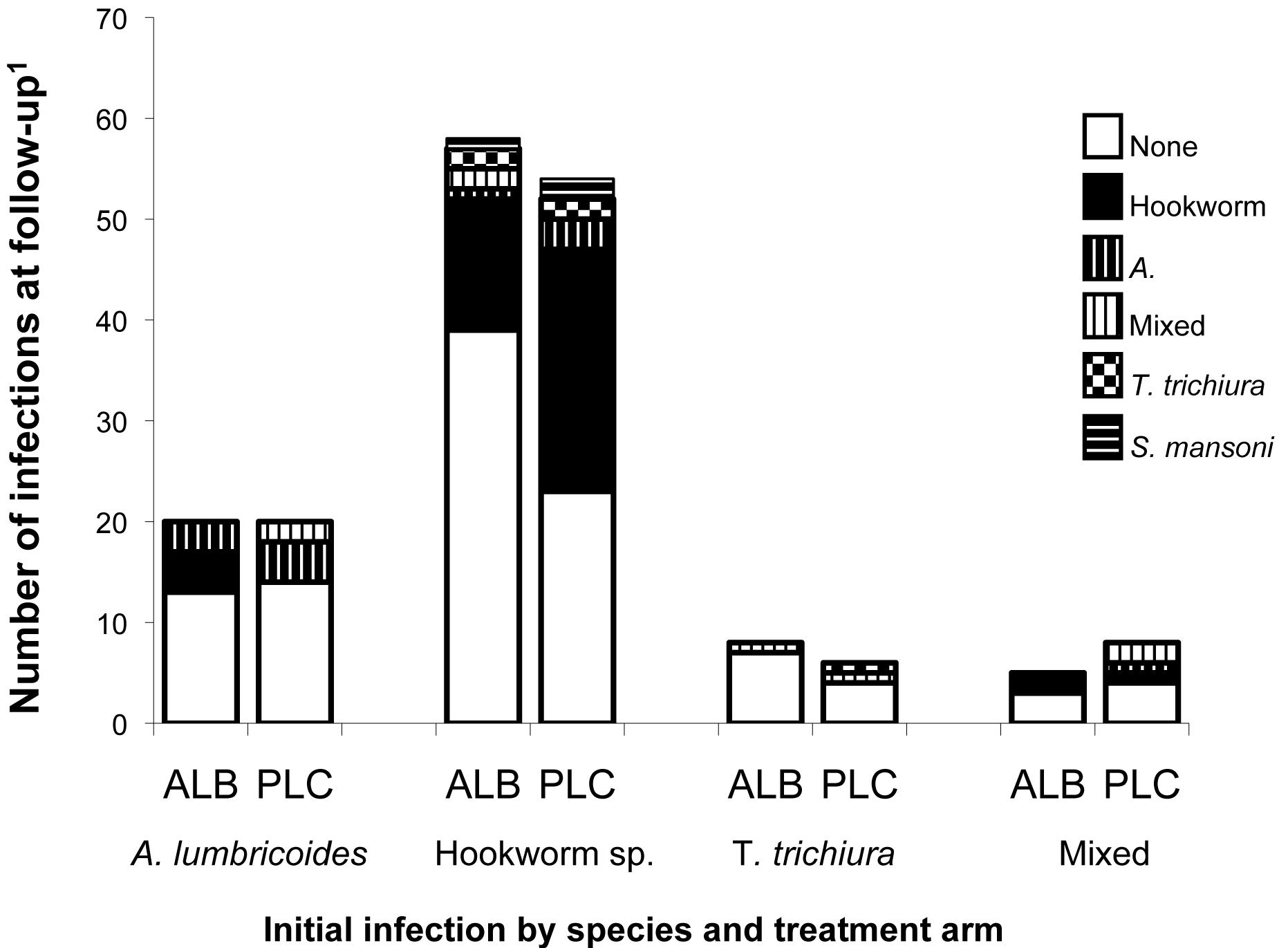 HIV helminthiasis jó módszerek a férgek kezelésére