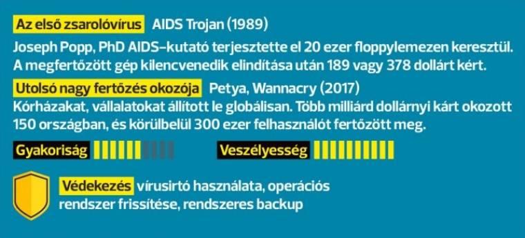féreg vírus fogalmát)